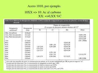 10XX => 10: Ac al carbono      XX: =>0,XX %C