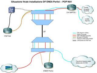 Situazione finale installazione DF ENEA Portici – POP NA1