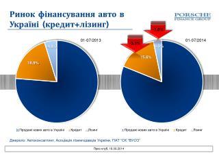 Ринок фінансування  авто в  Україні  ( кредит+лізинг )