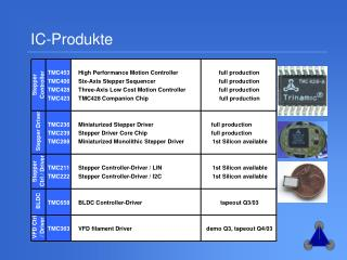 IC-Produkte