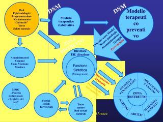 Modello terapeutico riabilitativo