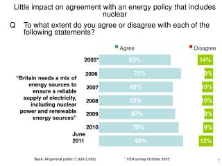 Little impact on agreement with an energy policy that includes nuclear