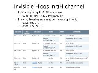 Invisible Higgs in ttH channel