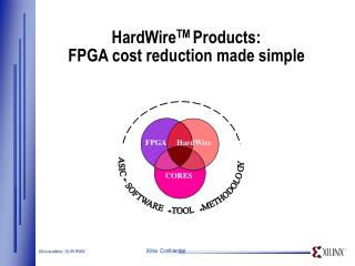 HardWire TM  Products: FPGA cost reduction made simple