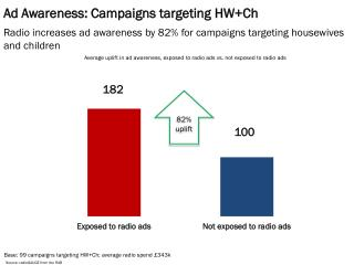 Ad Awareness: Campaigns targeting  HW+Ch