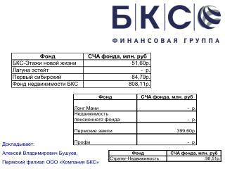 Докладывает:  Алексей Владимирович Бушуев,  Пермский филиал ООО «Компания БКС»