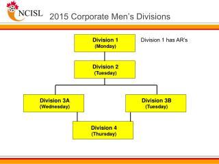 2015 Corporate Men's Divisions