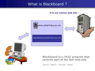 What is Blackboard ?