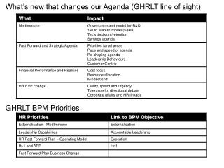 What's new that changes our Agenda (GHRLT line of sight)