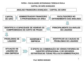 FATEA � FACULDADES INTEGRADAS TERESA D��VILA CAPITAL DE GIRO AVAN�ADO