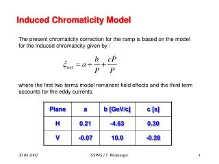Induced Chromaticity Model