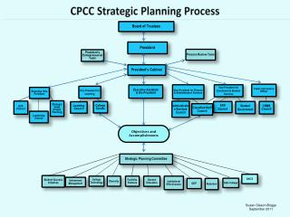 CPCC Strategic Planning Process