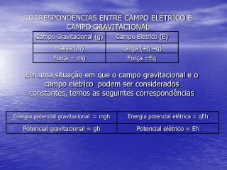 CORRESPONDÊNCIAS ENTRE CAMPO ELÉTRICO E CAMPO GRAVITACIONAL