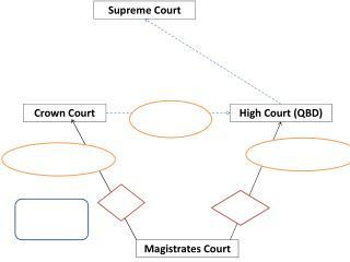 High Court (QBD)