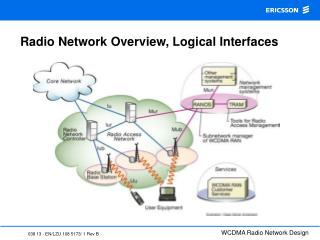 Radio Network Overview, Logical Interfaces