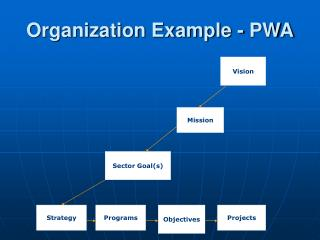 Organization Example - PWA