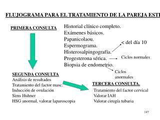 FLUJOGRAMA PARA EL TRATAMIENTO DE LA PAREJA ESTÉRIL