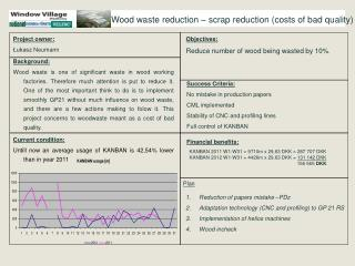 Wood waste reduction – scrap reduction (costs of bad quality)