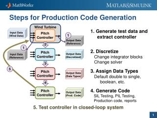 Steps for Production  Code Generation