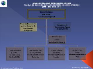 Dirección  de Asuntos Científicos - CPPS