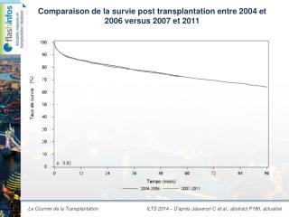 Comparaison  de la  survie  post transplantation entre 2004 et 2006 versus 2007 et 2011