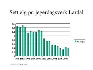 Sett elg pr. jegerdagsverk Lardal