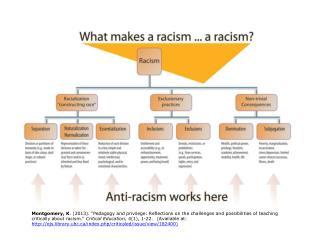 Racism Chart