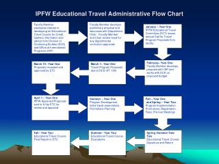 IPFW Educational Travel Administrative Flow Chart