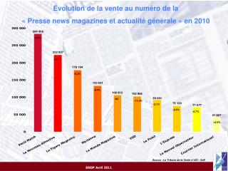 Évolution de la vente au numéro de la «Presse news magazines et actualité générale» en 2010