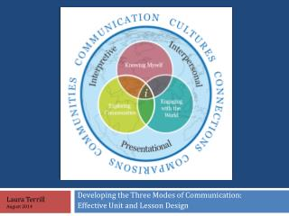 Developing the Three Modes of Communication: Effective Unit and Lesson Design