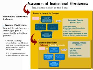 Institutional Effectiveness includes…  Program Effectiveness: