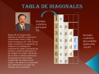 Tabla de diagonales