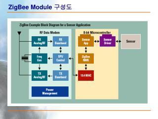 ZigBee Module  구성도