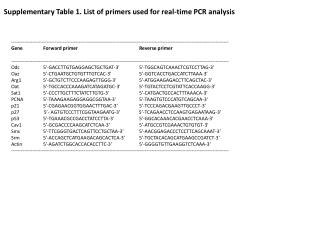 Supplementary Table  1 . List of primers used for real-time PCR analysis