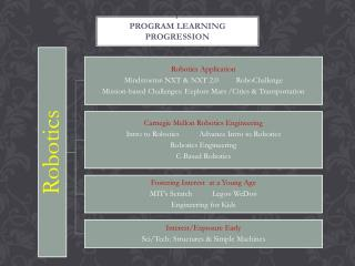 Program learning Progression
