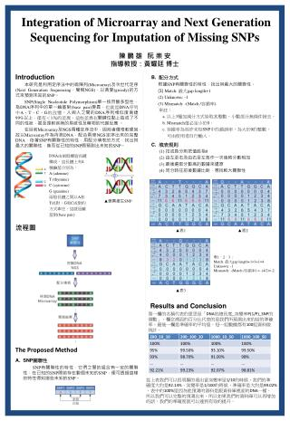 Integration of Microarray and Next Generation Sequencing for Imputation of Missing SNPs