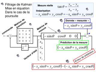 Filtrage de Kalman Mise en équation Dans le cas de la poursuite