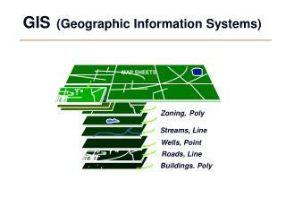 GIS (Geographic Information Systems)