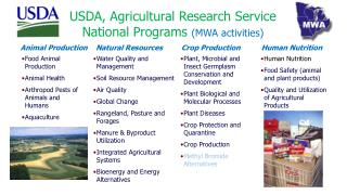 Animal  Production     Natural  Resources          Crop  Production           Human  Nutrition