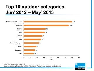 Top 10 outdoor categories,  Jun '  2012 –  May '  2013