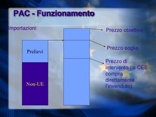 PAC - Funzionamento