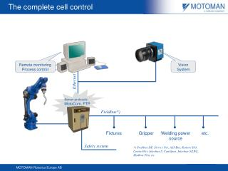 The complete cell control