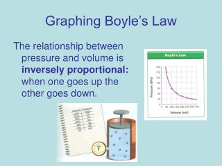 Graphing Boyle's Law