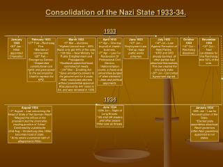 Consolidation of the Nazi State 1933-34.