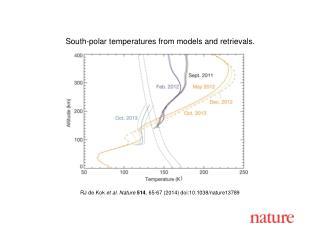 RJ de Kok  et al. Nature  514 , 65-67 (2014)  doi:10.1038/nature13789