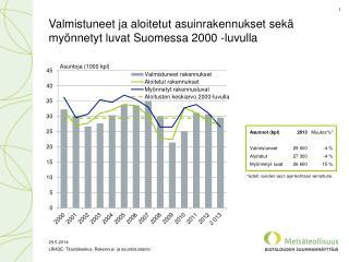 Valmistuneet ja aloitetut asuinrakennukset sekä myönnetyt luvat Suomessa 2000 -luvulla