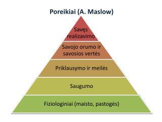 Poreikiai (A.  Maslow )