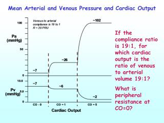 Mean Arterial and Venous Pressure and Cardiac Output