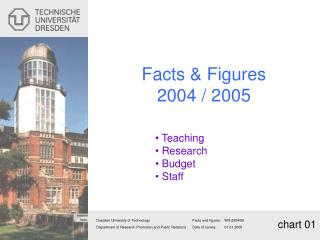 Facts  &  Figures 2004 / 2005 Teaching Research Budget Staff