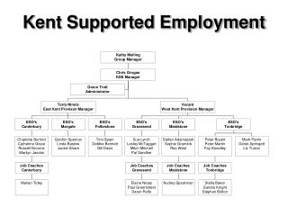 Kent Supported Employment